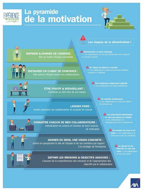 si鑒e entreprise lyon la pyramide de la motivation oser entreprendre