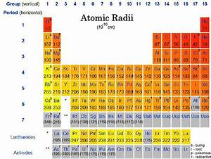 Ionic Radii - Periodic Trends