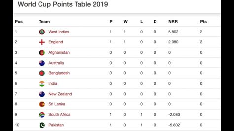 As per the tournament format. Icc Cricket World Cup 2019 Points Table 31/5/2019 - Icc ...