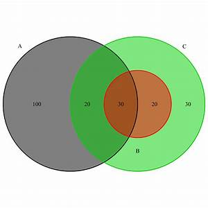Venn Diagram For Genome Region In R