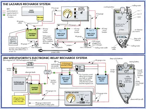 glastron boat wiring diagram glastron boat battery wiring