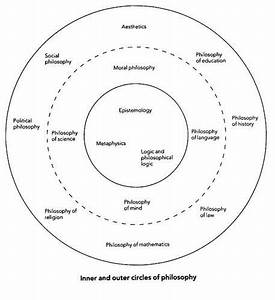 Philosophy Map