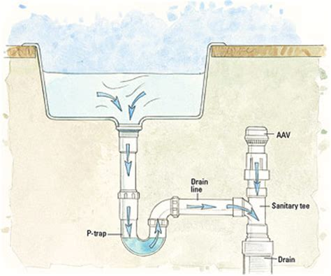 how to replace drain manufactured home plumbing drainage and ventilation issues