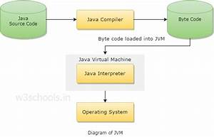 Java Virtual Machine  Jvm