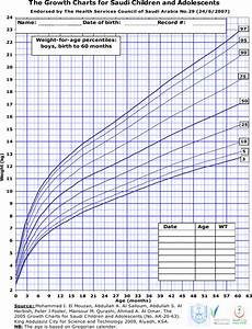 Download Pediatric Height And Weight Chart For Free Page