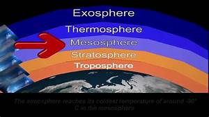 5 Earth Atmosphere Layers Troposphere  Stratosphere