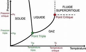 Vannes Cryog U00e9niques Pour H U00e9lium Superfluide