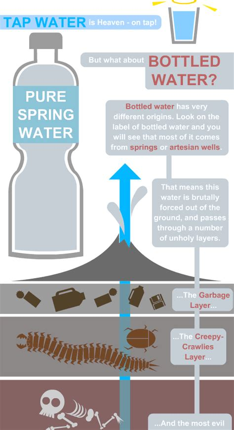 true facts  bottled water  science doesnt