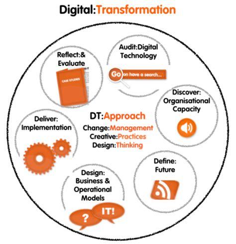 digitaltransformation approach toolkit hannah rudman