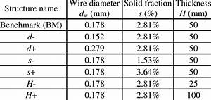 Specification Of Wire Mesh Pad Used In The Tests