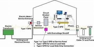 Surge Protection Devices For Industrial Application 0