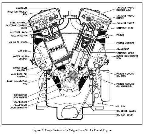 Cross-section-of-a-v-type-four-stroke-diesel-engine.gif