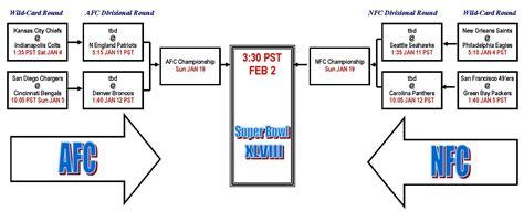 nfl playoff schedule tom irwins blog