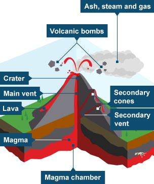 Bbc Bitesize Geography Volcanoes Revision