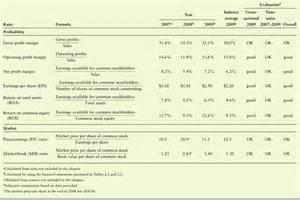 Financial Statement Analysis Ratios
