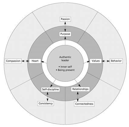 depth explanation lets talk  traits authentic