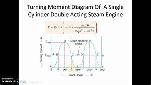 Turning Moment Diagrams Lecture