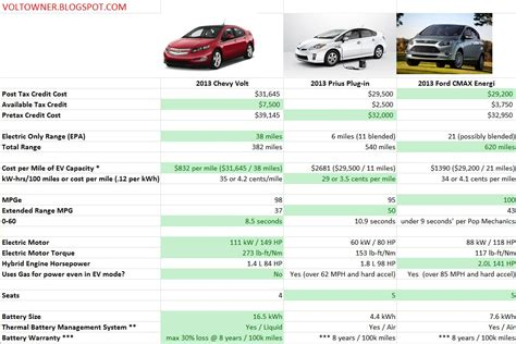 Electric Vehicle Comparison by Plugin Hybrid Electric Vehicle Comparison Cleantechnica