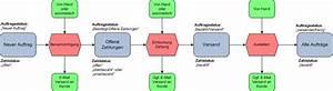 Offene Rechnung Giropay : auftragsstatus und workflows ~ Themetempest.com Abrechnung