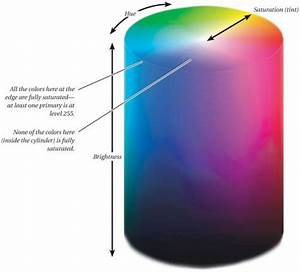 The Color Wheel | Real World Adobe Photoshop CS2 ...
