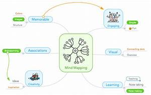 The Student U0026 39 S Guide To Mind Mapping
