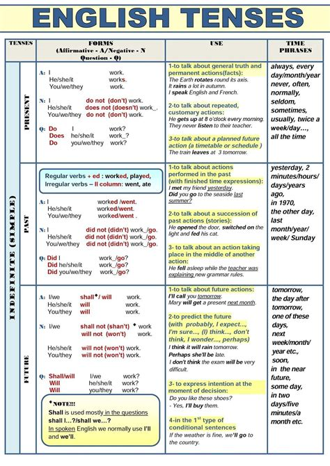 english tenses   table  images english