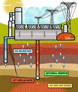 Experiment  U2013 Geothermal Energy  U2013 Vanessawilliams