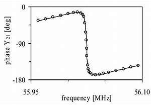 Phase Of The Measured Y21 Parameter For The Piezoresistive