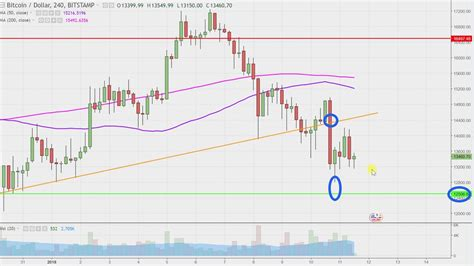 Check the bitcoin technical analysis and forecasts. Bitcoin - BTCUSD Stock Chart Technical Analysis for 01-11 ...