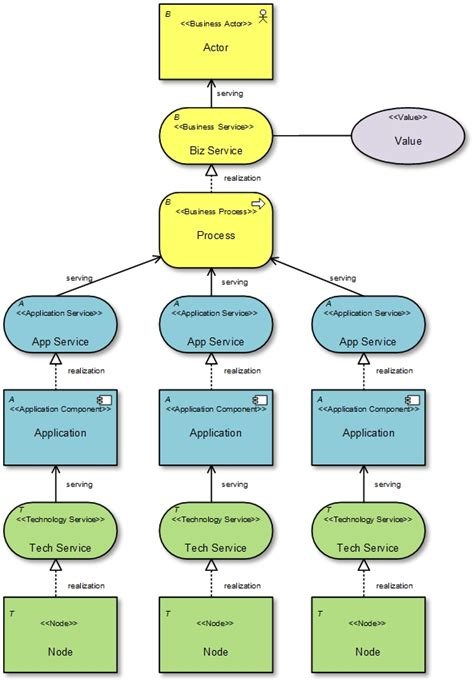 archimate   supported  ea tools holistic enterprise