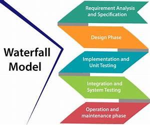 Waterfall Model - javatpoint