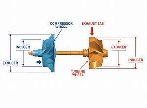 November 2013 Basic Training - Turbochargers  How They Work