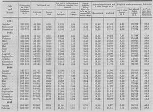 Festmeter Holz Berechnen : polytechnisches journal ernst porak 39 s saug wasch und ~ Themetempest.com Abrechnung