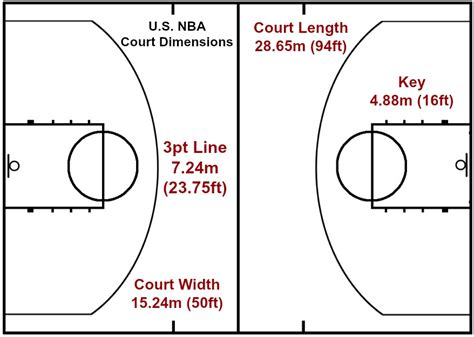 how big is a half size basketball court basketball court dimensions sport news on ratesport