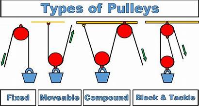 Simple Pulleys Machines Stem Science Class Pulley