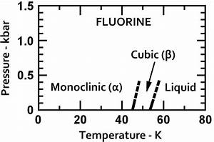 File Phase Diagram Of Fluorine  1975  Png