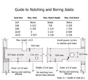 notching  boring joists safely