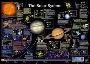 Solar System Poster (page 5) - Pics about space