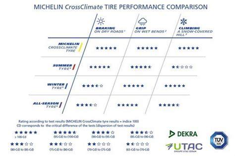 michelin crossclimate    summer tyre