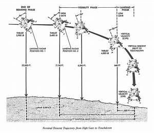 Orbital Mechanics