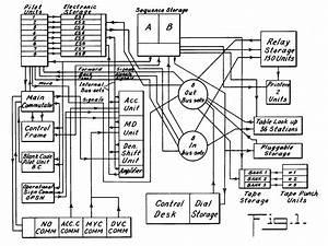 Selective Sequence Electronic Calculator