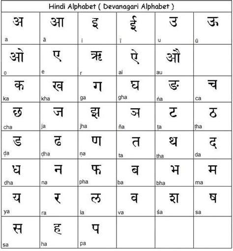 write hindi importance  hindi hindi urdu punjabi