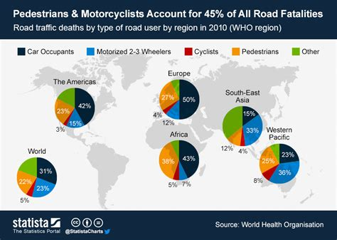 Pedestrians & Motorcyclists Account For 45% Of All