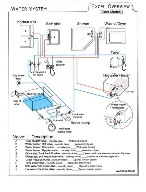 need simple diagram for fresh water system irv2 forums everything rv water