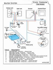 Need Simple Diagram For Fresh Water System