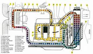 Ls3 Engine Coolant Flow Diagram