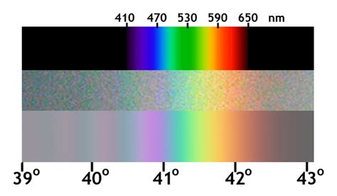 colors of a rainbow in order colors of the rainbow in order science trends