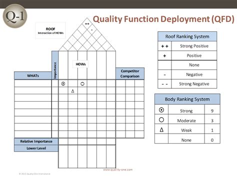 House Of Quality Template Qfd Quality Function Deployment Quality One