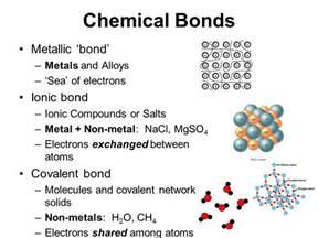 Ionic Covalent Metallic Bonds