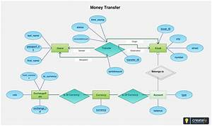 Entity Relationship Diagram Of Fund Transfer